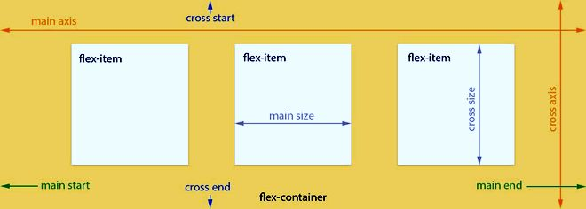 Visual Guide to CSS3 Flexbox Properties