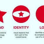 Branding, identity & emblem design described