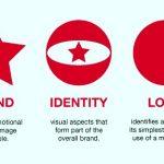 Branding, identity & emblem design described