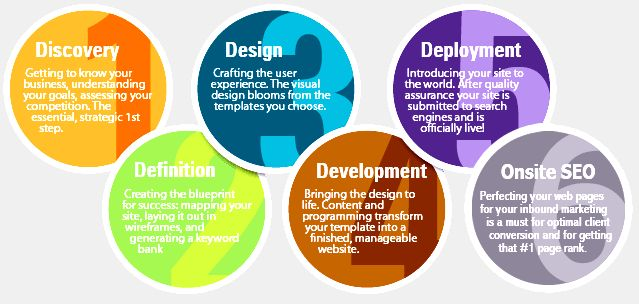 Web site design & development services - sciencesoft of their professional look-and